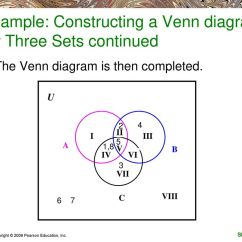 Venn Diagram Formula For 2 Sets White Rodgers 90 293q Relay Wiring Welcome To Mm150  Unit Seminar Ppt Download