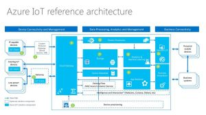 Customize IoT Architecture  ppt download