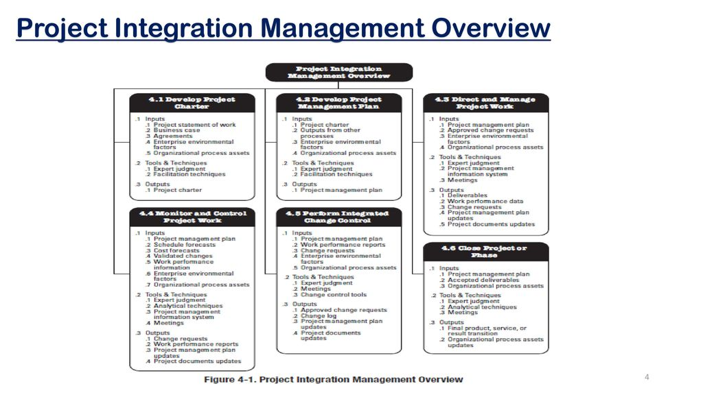 pmi process groups diagram porsche 944 turbo wiring project integration management - ppt video online download