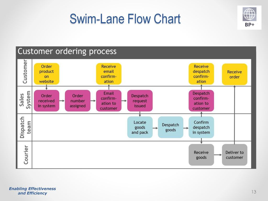 swim lane diagram in ppt chevy charging system wiring optimising performance through depth process mapping