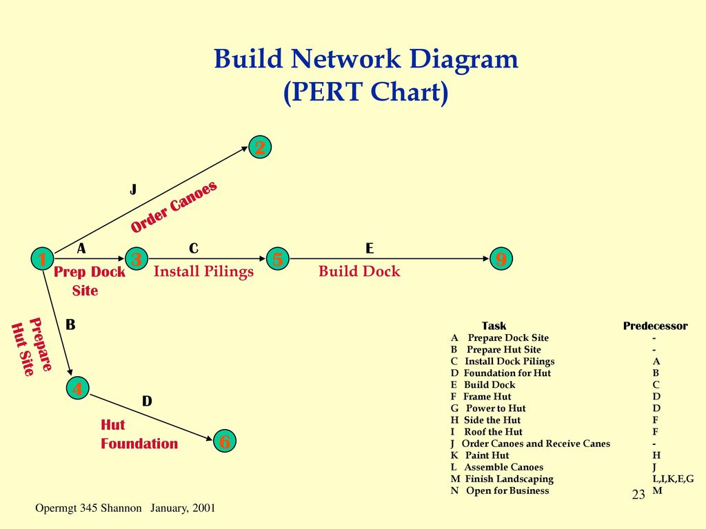 what is a network diagram and why it important 2008 chrysler town country parts scheduling the process of converting
