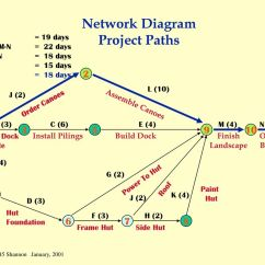 Critical Path Network Diagram Example 2004 Ford Mustang Engine Scheduling Is The Process Of Converting A