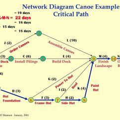 Network Diagram And Critical Path 1984 Honda Spree Wiring Scheduling Is The Process Of Converting A