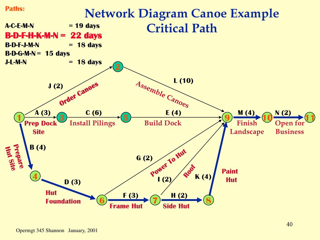 critical path network diagram example citroen c5 x7 wiring scheduling is the process of converting a