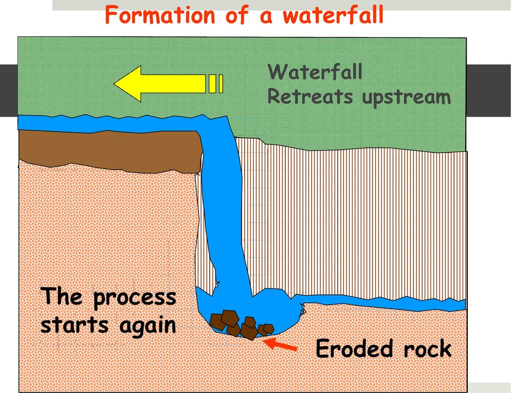waterfall formation diagram 1982 ez go golf cart wiring river studies 3 the courses of a ppt video