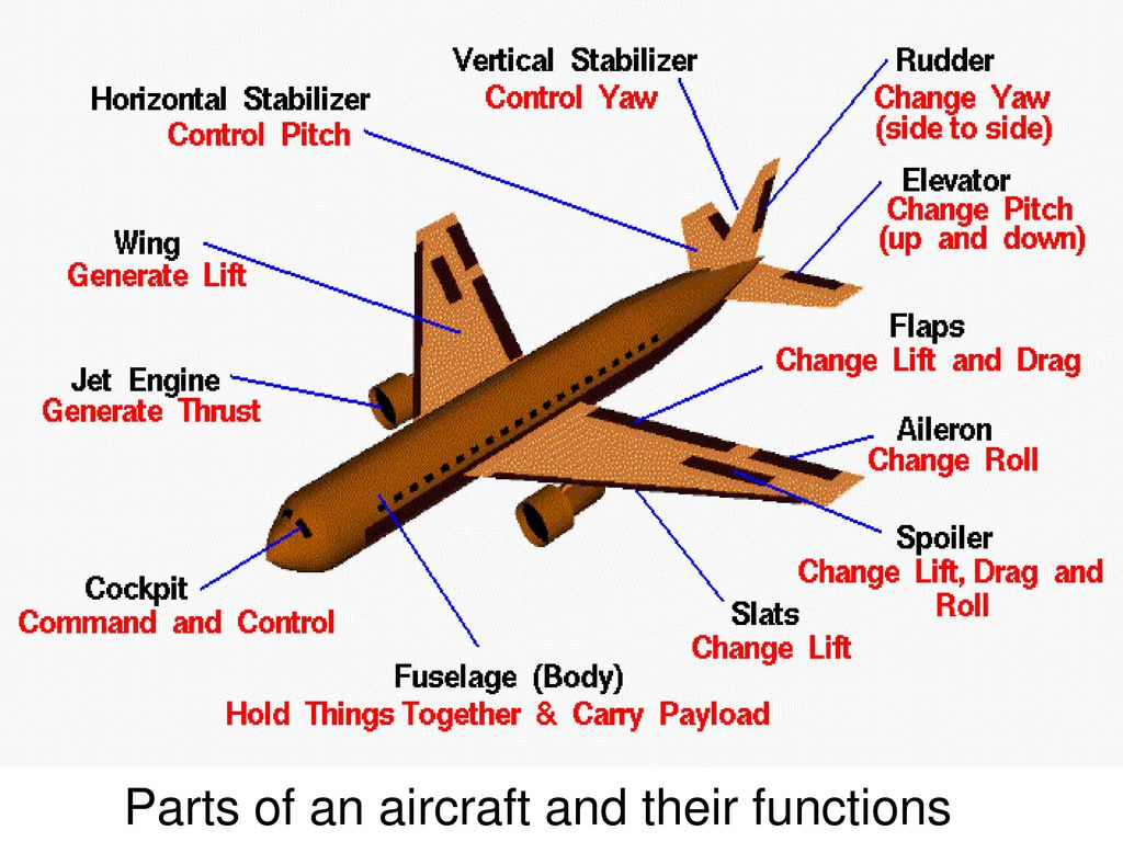 airplane wing parts diagram 2002 ford expedition engine basic aircraft structure ppt video online download