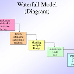 Waterfall Model Diagram Delphi Radiogroup Onmouseenter Event Chapter 3 Prescriptive Process Models Ppt Video Online
