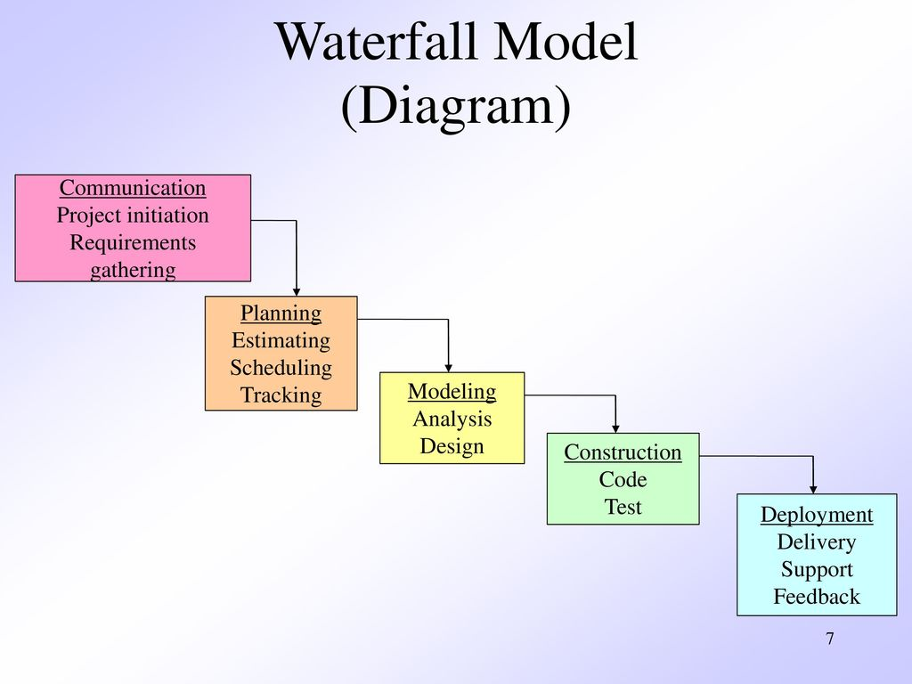 model in software testing v diagram iveco daily wiring chapter 3 prescriptive process models ppt video online