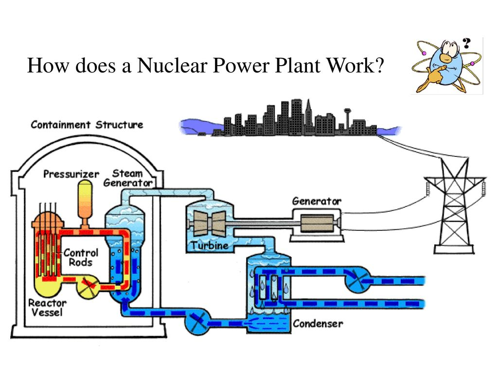 nuclear energy diagram and explanation redarc bcdc wiring of how works bing images