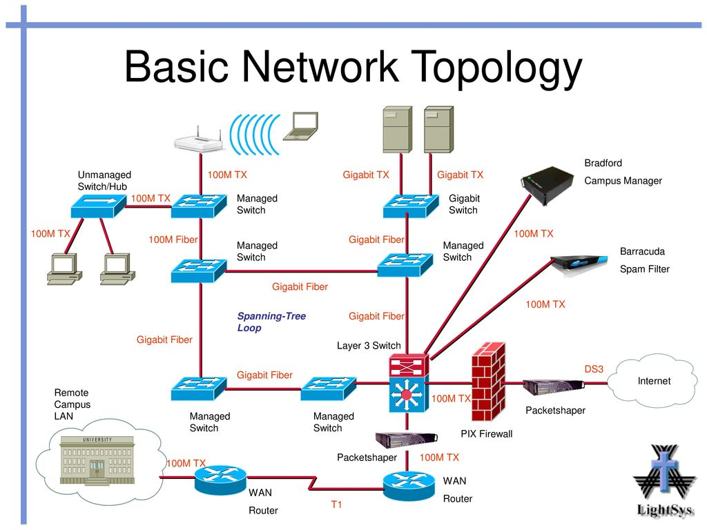 wan network topology diagram for 07 dodge charger fuse management tools workshop ppt download