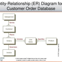 Entity Framework Diagram 1985 Jeep Cj Wiring Database Systems And Applications Ppt Download