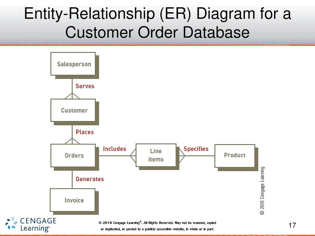 how to make an er diagram for database four way trailer wiring systems and applications ppt download