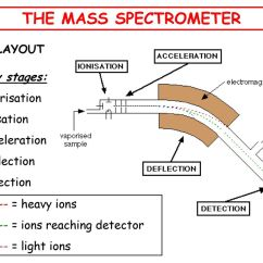Component Mass Spectrometer Diagram 3 Wire Pt100 Sensor Wiring The What Is A Ppt