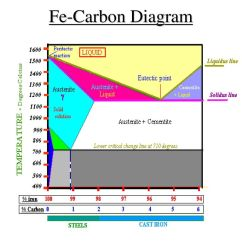 Iron Carbon Phase Diagram Explained Of Earth S Layers Lithosphere Fe Ttt And Heat Treatment Processes
