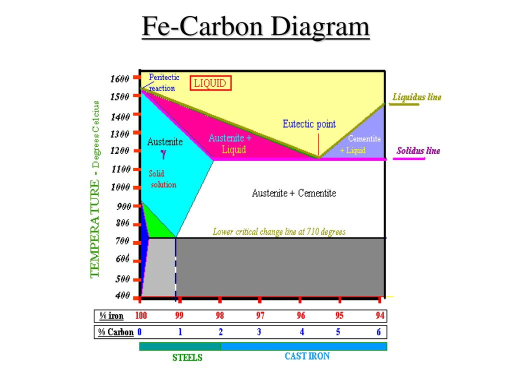 explanation of iron carbon diagram commax intercom wiring fe ttt and heat treatment processes