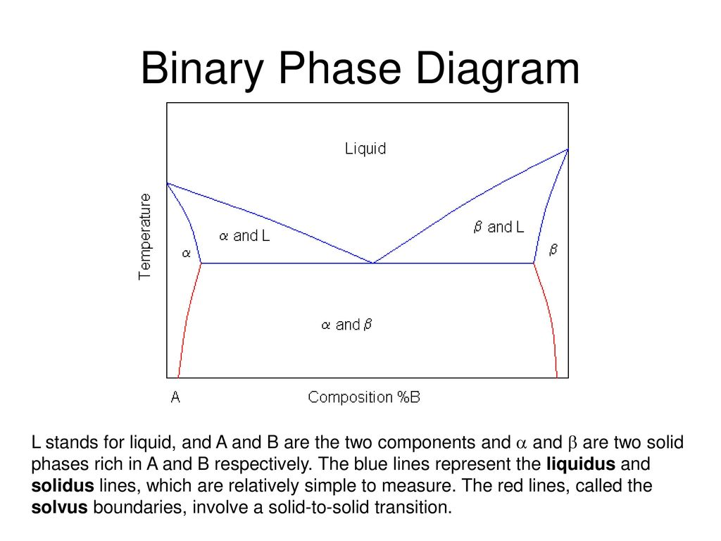 what is binary phase diagram daikin split air conditioner wiring diagrams ppt video online download
