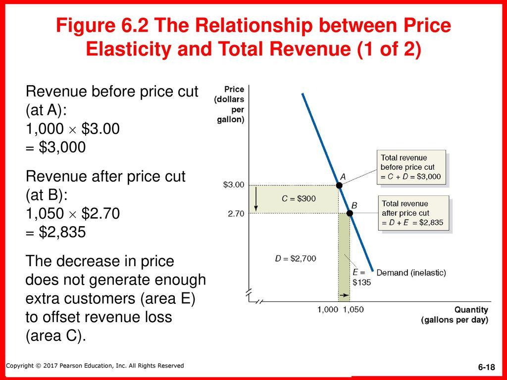 relationship between total revenue and elasticity