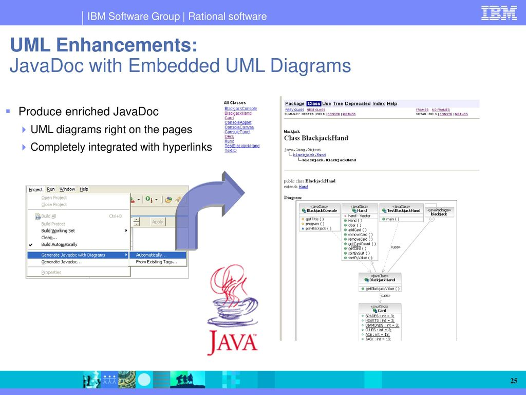 how to convert uml diagram java code motor starter wiring diagrams ibm rational software architect an integrated platform for
