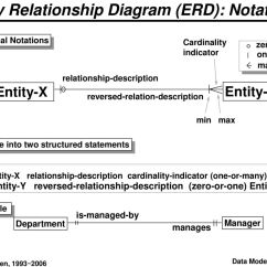 Entity Relationship Diagram Many To 1999 Jeep Grand Cherokee Pcm Wiring Data Modeling And Database Design Ppt Download