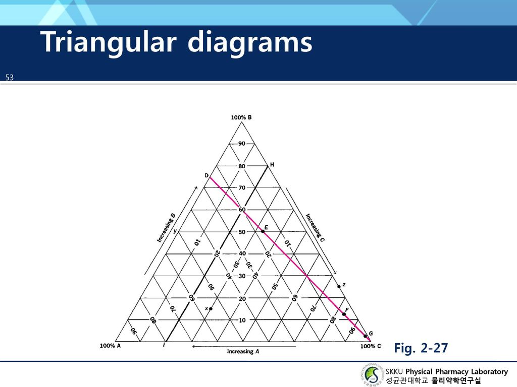 triangular diagram for liquid extraction contactor wiring underfloor heating chapter 2 states of matter ppt download