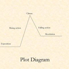 Plot Diagram Falling Action Meaning 2003 Chevy Silverado Radio Wiring Harness Review Of Literary Devices Ppt Download