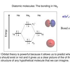 Molecular Orbital Diagram For He2 2005 Jeep Grand Cherokee Laredo Wiring Inorganic Chemistry Books To Follow Ppt Download