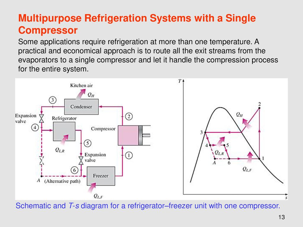 flow diagram refrigeration cycle 2005 honda odyssey belt chapter 11 cycles ppt download