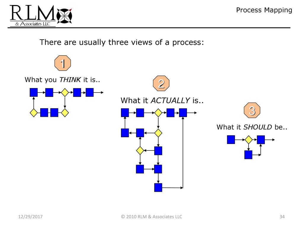 Six Sigma Introduction