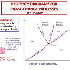 Simple Phase Change Diagram E39 Engine Properties Of Pure Substances Ppt Download