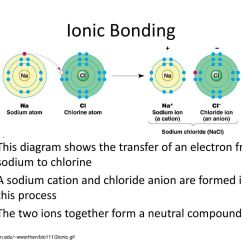 Sodium Atom Diagram Electric Trailer Brake Parts From Atoms To Compounds Chapters 7 9 Ppt Download