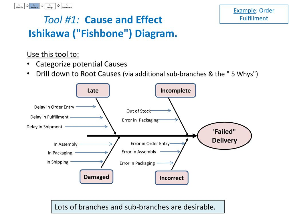 5 whys and the fishbone diagram sinamics g120 control wiring large companies industrial sector ppt download