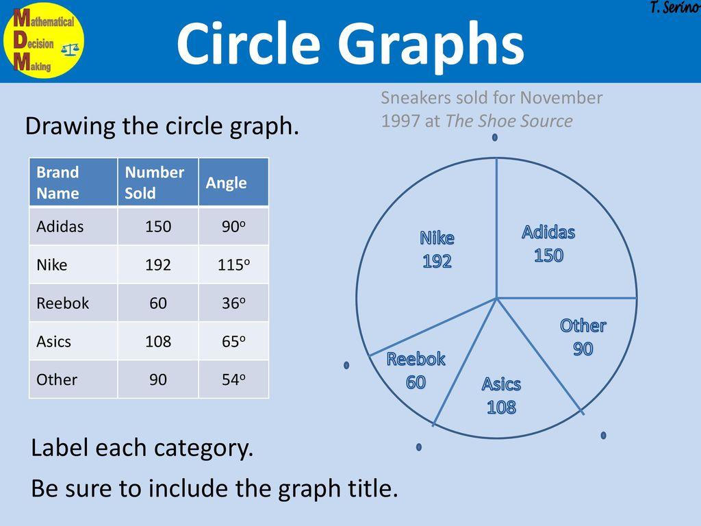 Probability Amp Statistics Circle Graphs Pie Charts