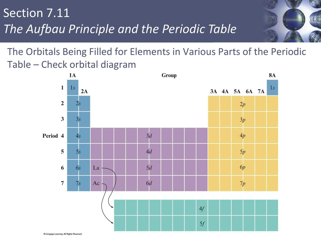 periodic elements diagram dual motor starter wiring different colored fireworks ppt download