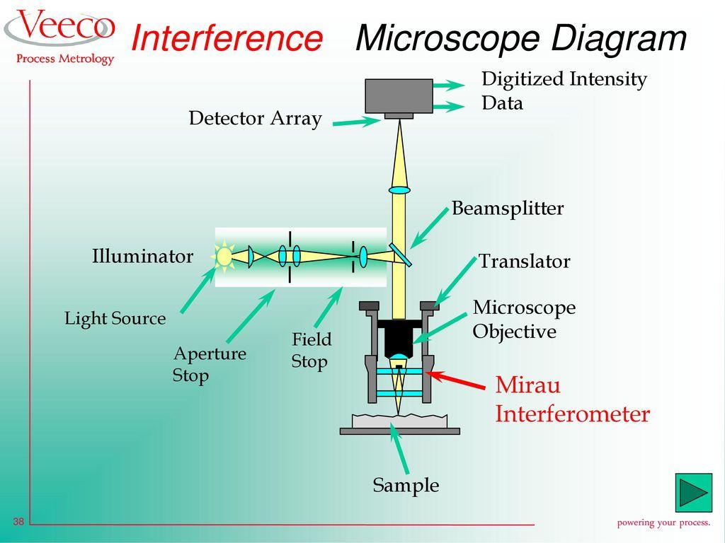 light wave diffraction diagram 3 speed fan motor wiring vertical scanning interferometry vsi ppt download