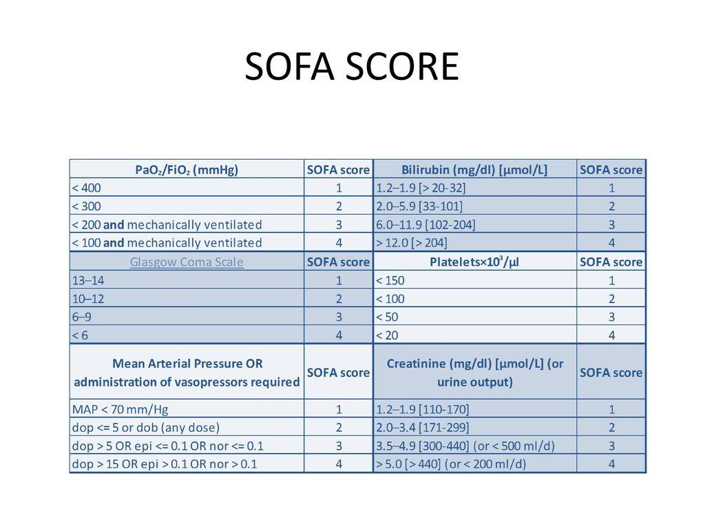 sofa score icu mortality pb comfort reviews sepsis an update maternal critical care symposium ppt