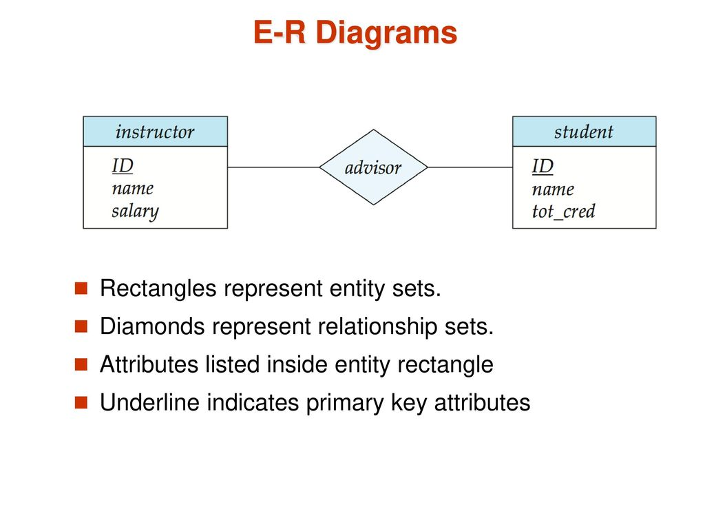 composite key in er diagram prs hfs wiring chapter 7 entity relationship model ppt download