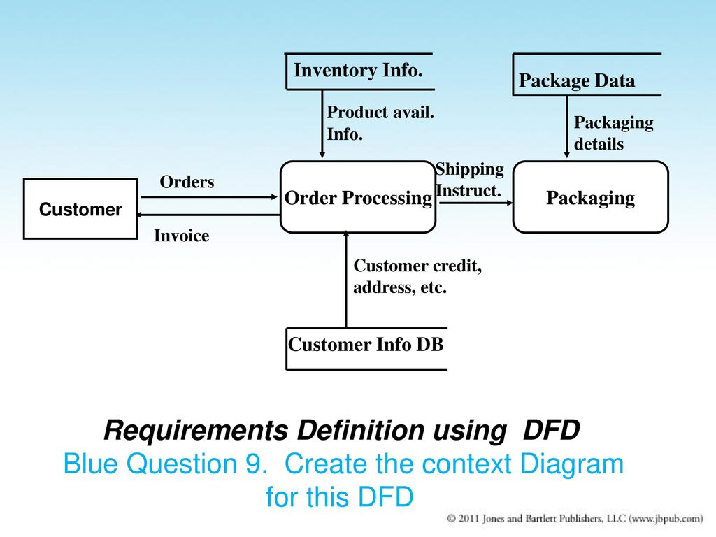 create a context diagram wiring for 12v relay ch 6 requirements engineering ppt download