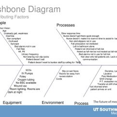 Fishbone Diagram Nursing 1999 Jeep Grand Cherokee Pcm Wiring Reducing Avoidable Harm In The Micu Ppt Download