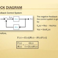 Block Diagram Reduction Rules 2005 Jeep Liberty Ignition Wiring Mathematical Models Of Control Systems Ppt Download