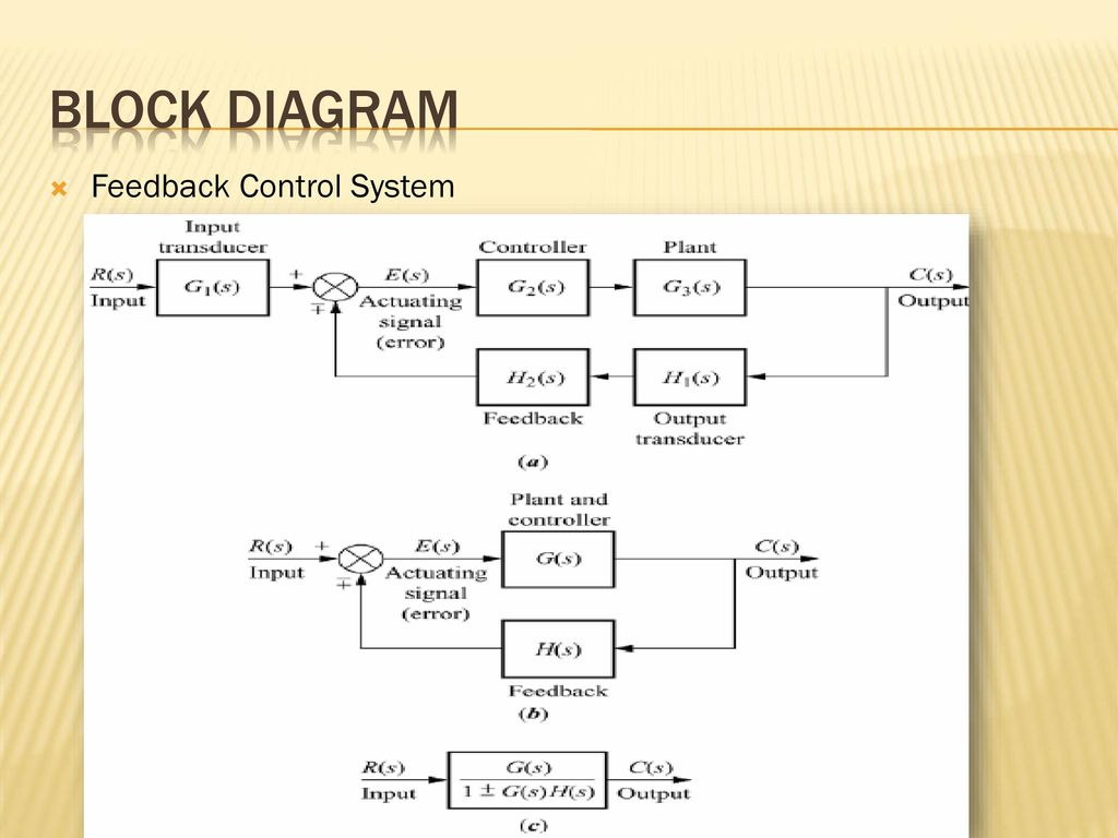 block diagram reduction rules clipsal telephone socket wiring mathematical models of control systems ppt download