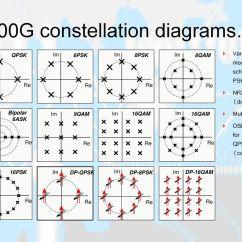 Constellation Diagram Of 16 Psk Eric Johnson Strat Wiring Optical Modulation Schemes Ppt Download