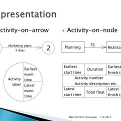 Activity On Arrow Diagram Example Pontiac Solstice Radio Wiring Basics Of Project Management Ppt Download