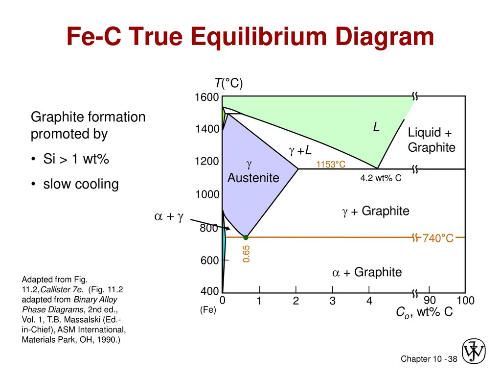 asm phase diagram ford transit wiring 2005 chapter 10 transformations ppt download