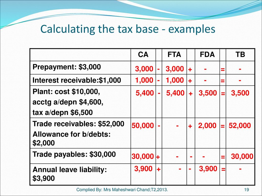 Tax Effect Accounting Ias 12 Reference Text Chapter Ppt Download