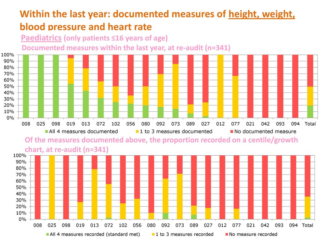 blood pressure chart by age height and weight   Banko