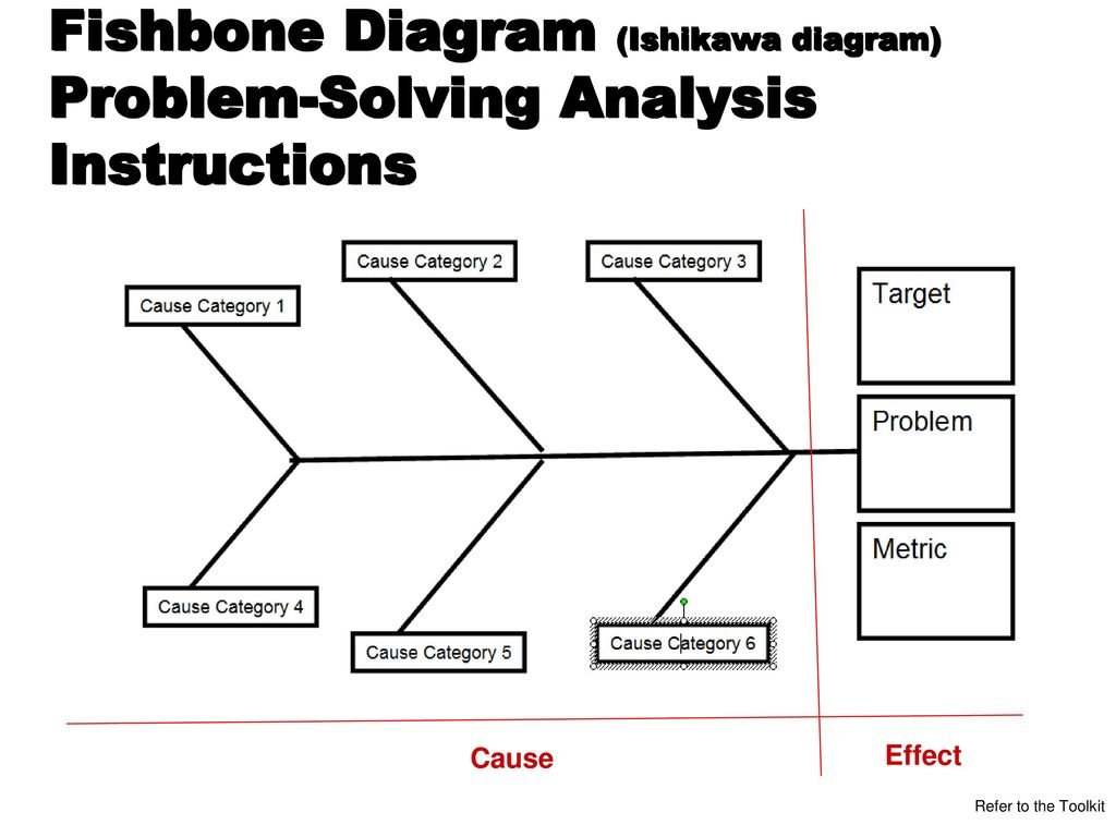 fishbone diagram in software testing basic hvac wiring if you owned this company what would do to improve it