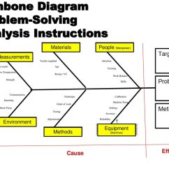 Fishbone Diagram In Software Testing Wiring For Nutone Bathroom Fan If You Owned This Company What Would Do To Improve It