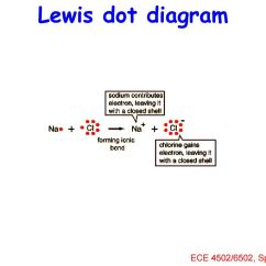 Lewis Dot Diagram For Na Swim Lane In Ppt Chemistry And The Periodic Table Download