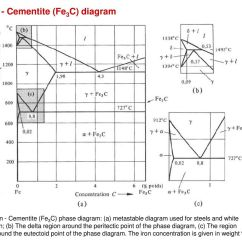 Iron Carbide Equilibrium Diagram 220 Wiring Alloys And Phase Diagrams Ppt Download