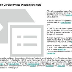Importance Of Iron Carbon Diagram Gigabit Switch Wiring Alloys And Phase Diagrams Ppt Download
